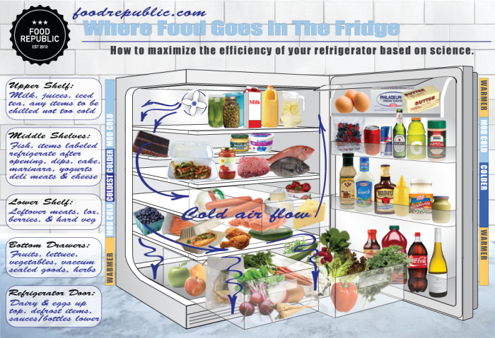 Where Food Goes In The Fridge | Food Republic