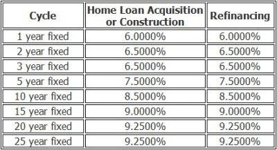 BPI, PNB, PSBank Offers Lower Home Loan Interest Rates - Comparison Chart Updated ...