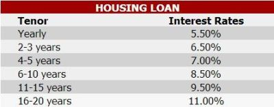 BPI, PNB, PSBank Offers Lower Home Loan Interest Rates - Comparison Chart Updated ...