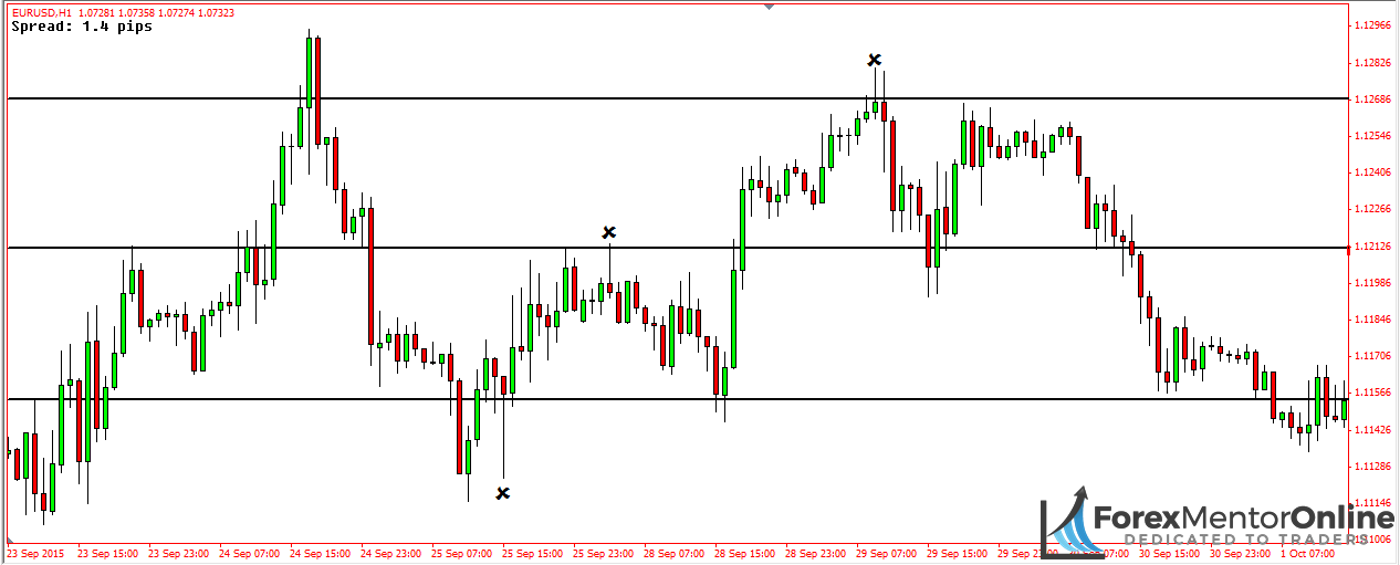 image of pin bars found at levels of support and resistance