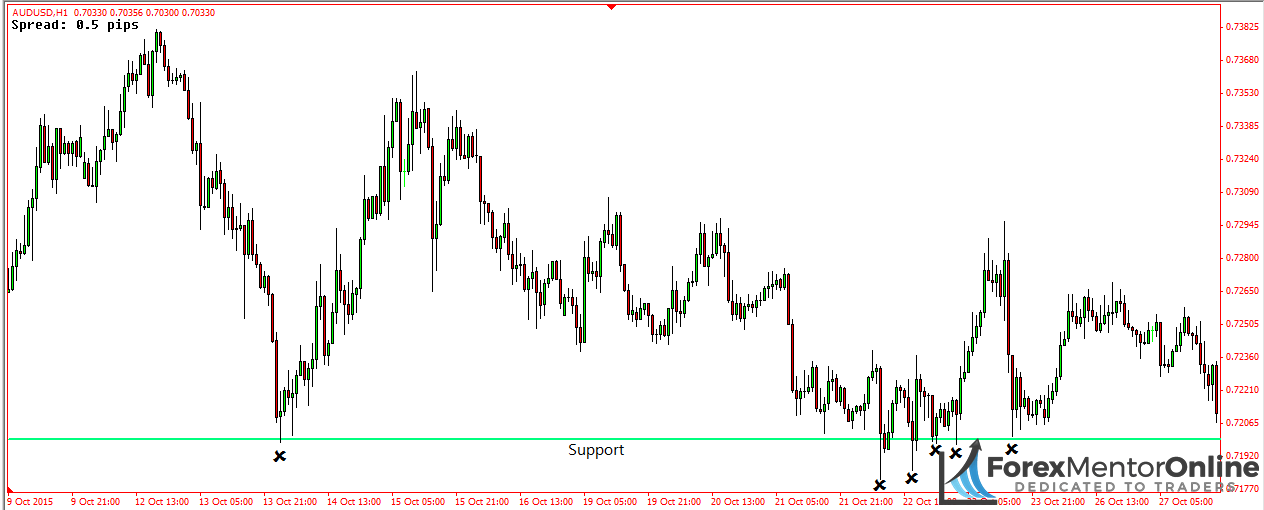 image of support level EUR/USD