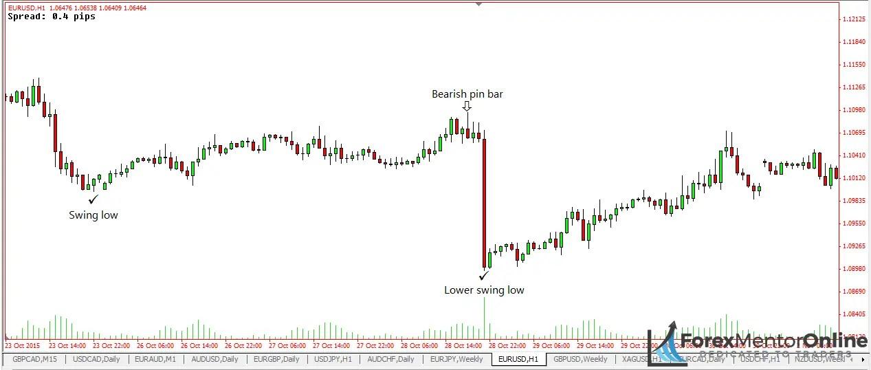image of when to move your stop loss bearish pin bars
