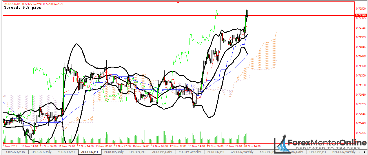 image of chart with indicators