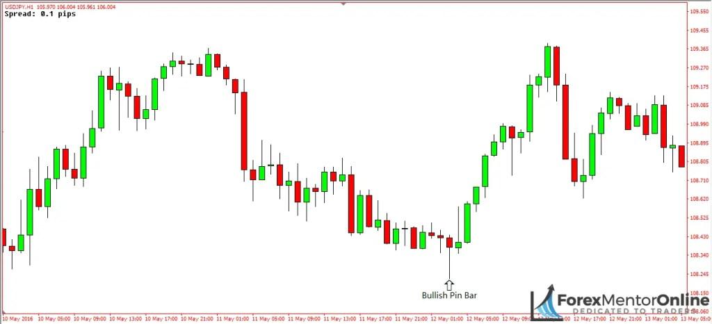 image of bullish pin bar on 1 hour chart of eur/usd