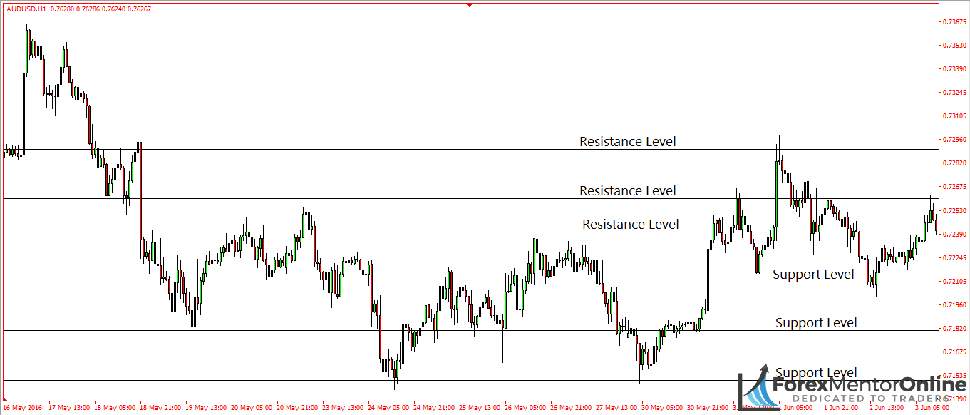 image of support and resistance levels on eur/usd