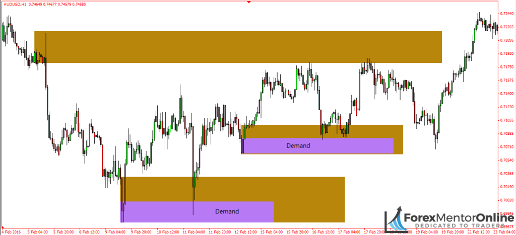 image of 1 hour supply and demand zones inside 4 hour supply and demand zones