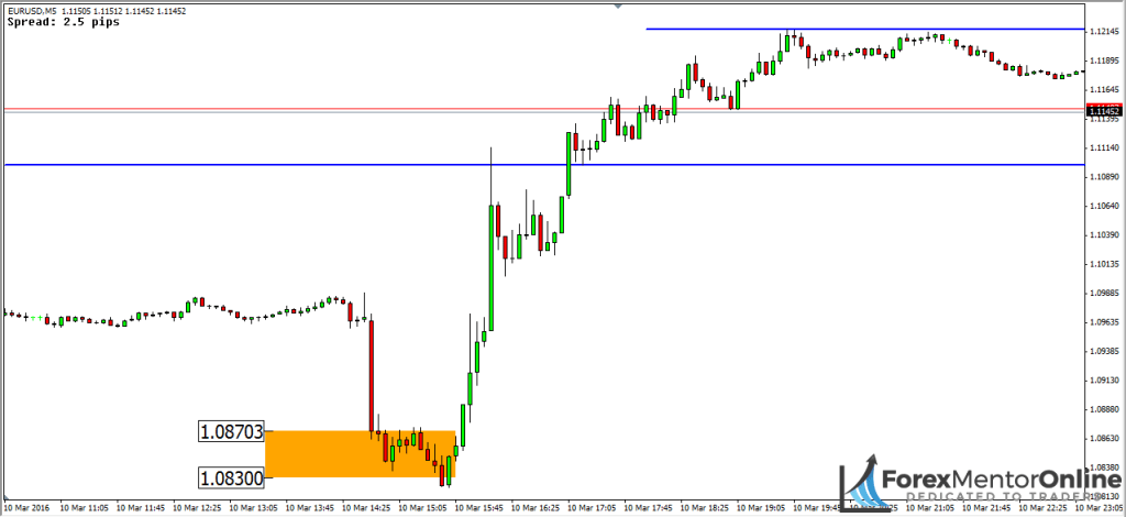 image of large downmove on chart of eur/usd
