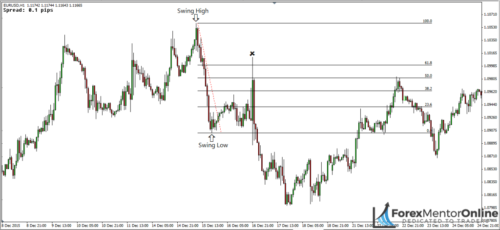 image of downswing on chart of eur/usd