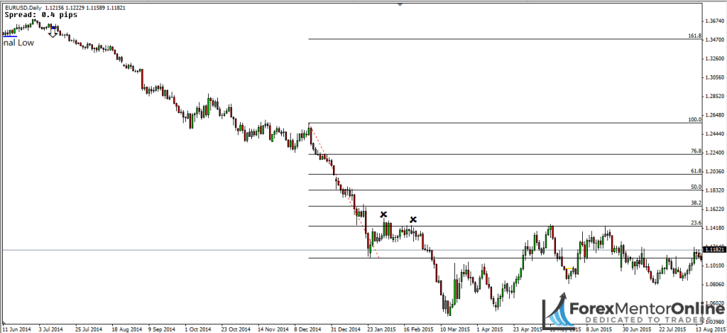 image of the end of eur/usd downtrend