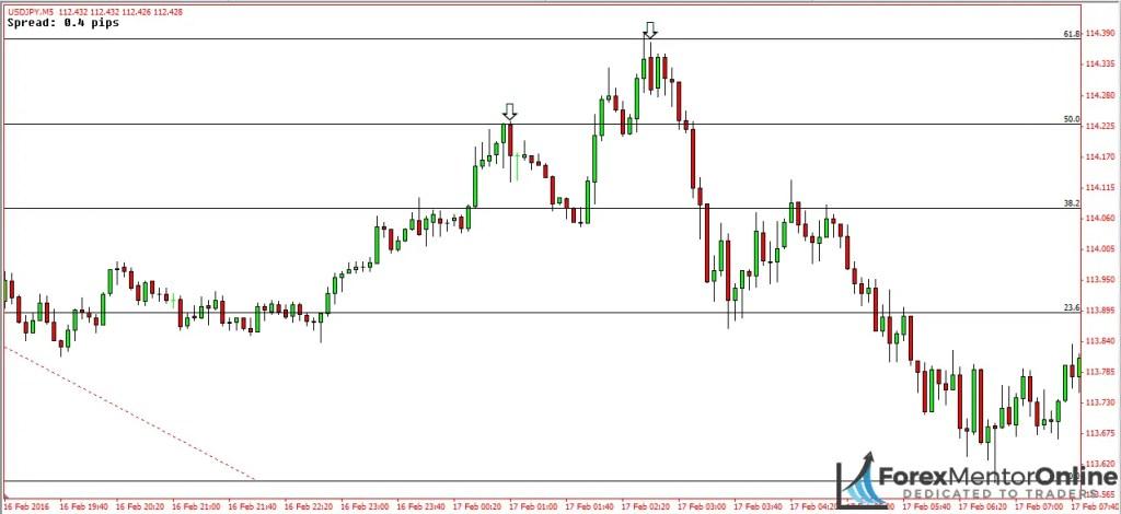 image of fibonacci reversal on 5 minute chart of usd/jpy