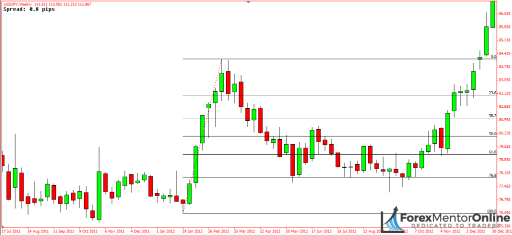 image of pullback at the beginning of usd/jpy uptrend