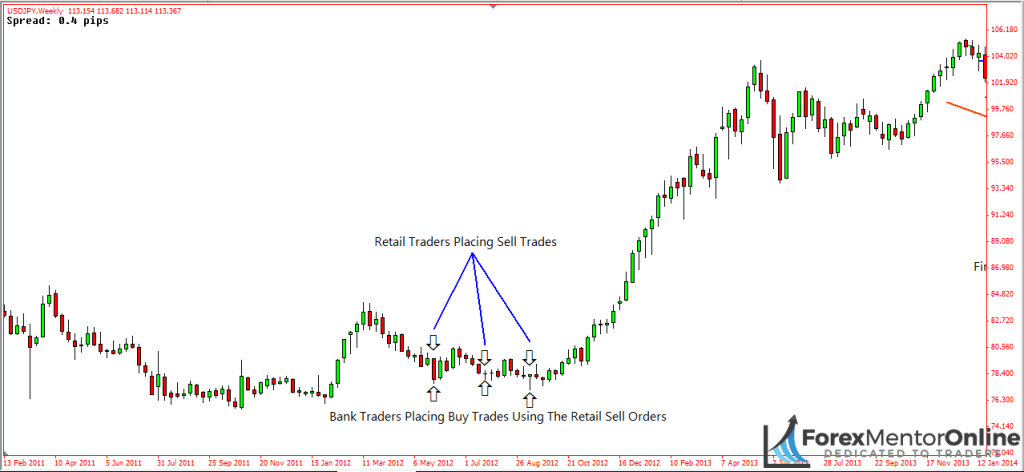 image of bank traders placing buy trades at beginning of usd/jpy uptrend