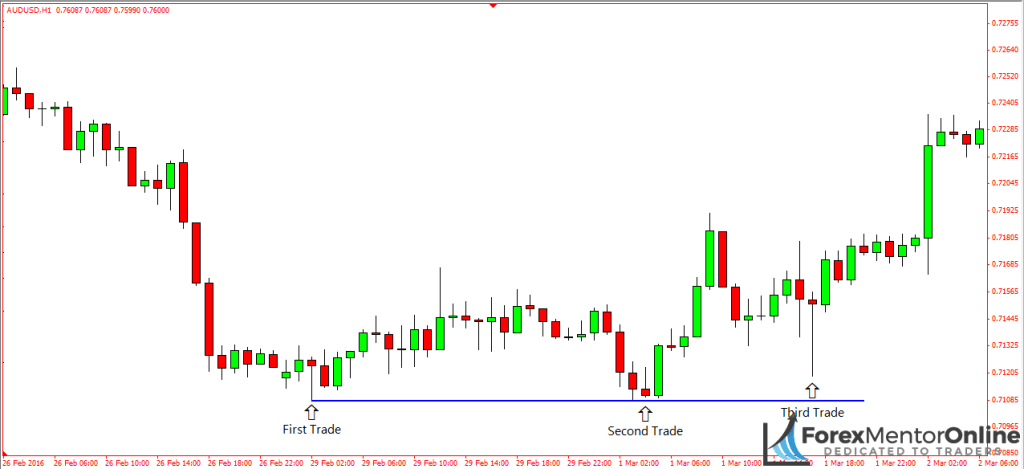image of banks entering trades on chart of aud/usd