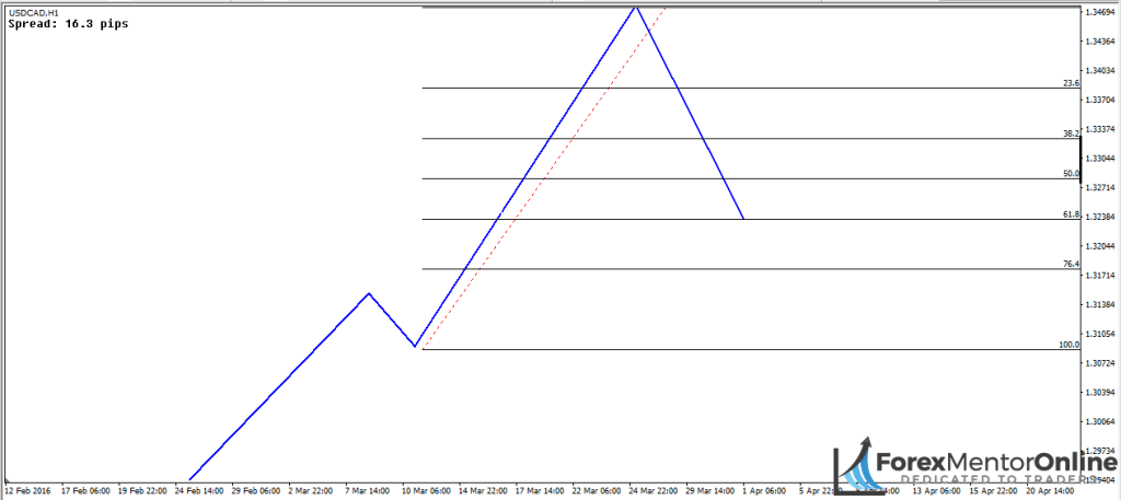 image of 61.8% retracement
