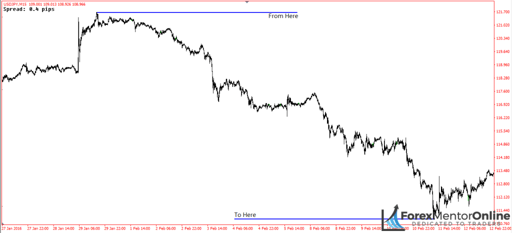 image of downswing on 15 minute chart