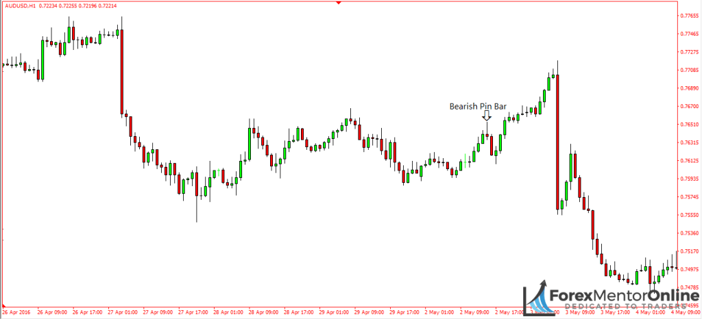 image of bearish pin bar on aud/usd
