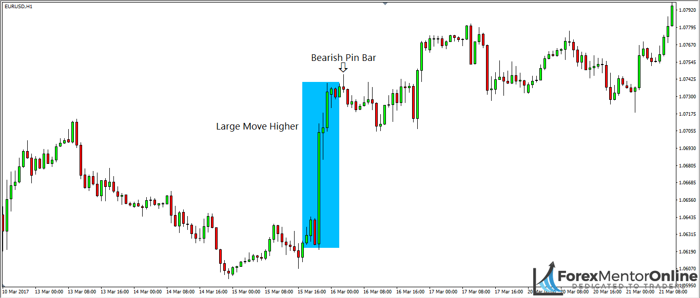 image of bearish pin bar fomring after large move higher