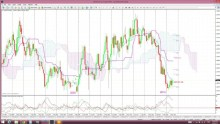 AUD/NZD: a re-think of this pair.