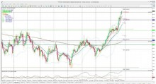 USDX and EURX: levels to watch by Mary McNamara