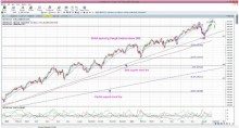 S&P500 update: back below 2,000 but still looking bullish