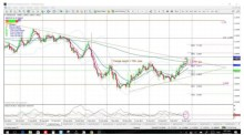 TL b/o give 880 pips; Silver, EUR/USD & GBP/USD triangles in focus