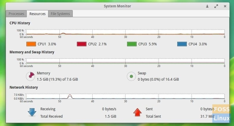 System Resources Usage Details - GNOME Resource Monitor