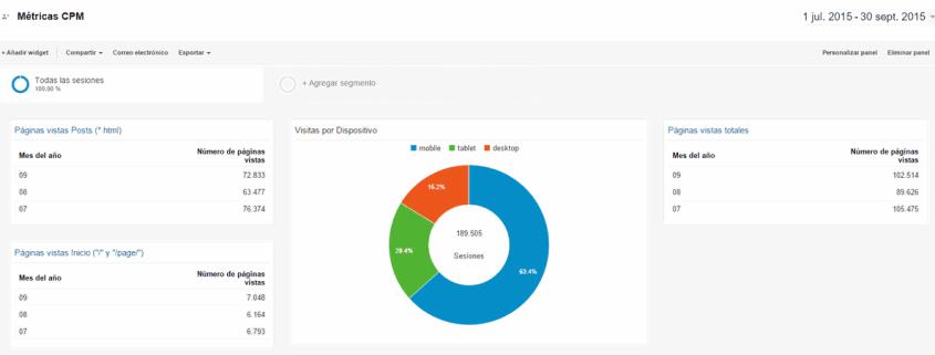 Google Analytics DNG julio-septiembre2015