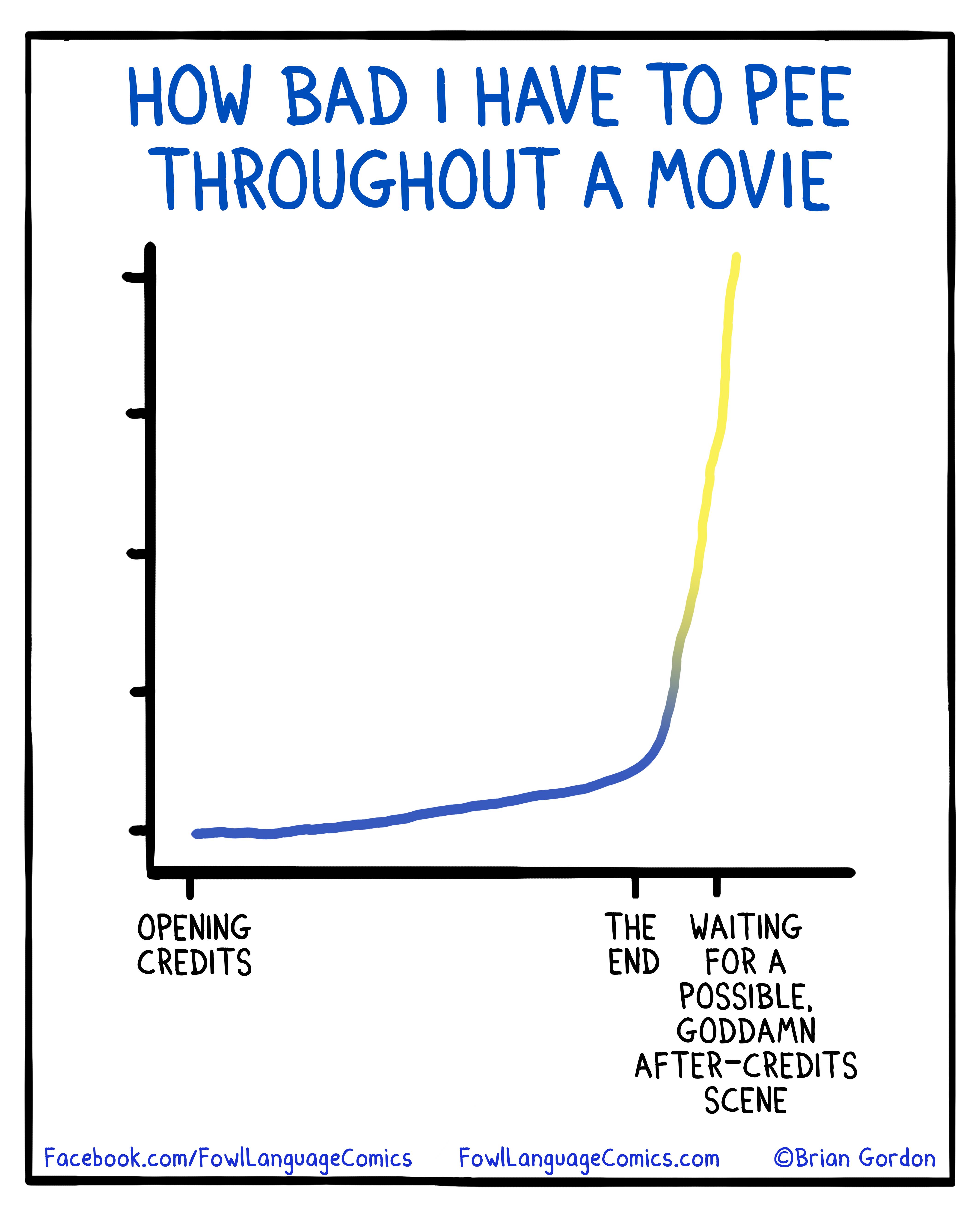 pee graph