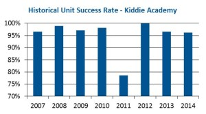 Historical Unit Success Rate Kiddie Academy