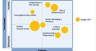 Cloud Communication budget - Politecnico di Milano