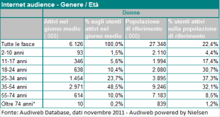 Audiweb Novembre 2011