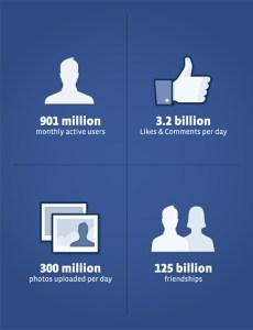 Facebook S-1