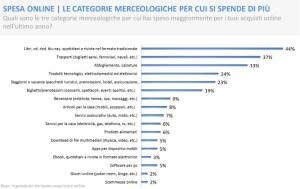 e-commerce consumer behaviour report 2012- categorie merceologiche