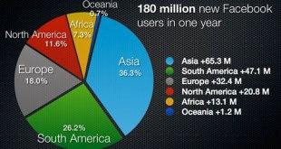 Crescita-Facebook-ultimi-12-mesi
