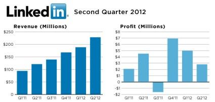 linkedin-q2 2012