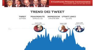 Confronto_Primarie-PD_Twitter