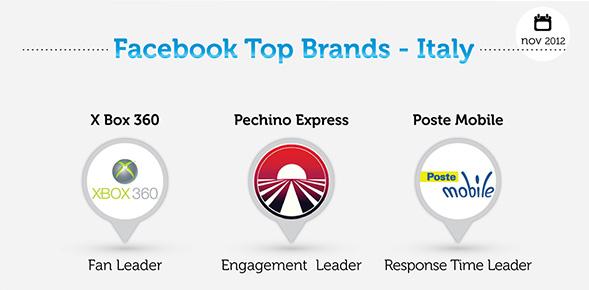 Brand-Italiani-Facebook-Novembre-2012---BlogMeter