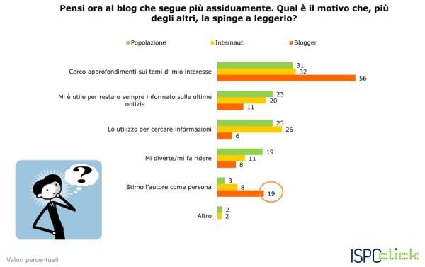 ISPO-CLICK-dati-sui-blog-e-sui-blogger_3