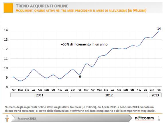 E-commerce-italia---trend-acquirenti-online
