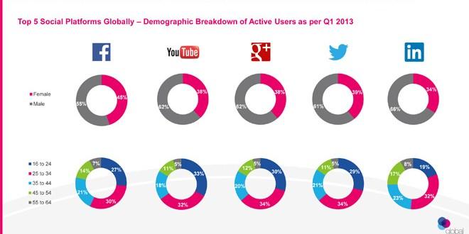 social-media-q1-2013-utenti-maturi