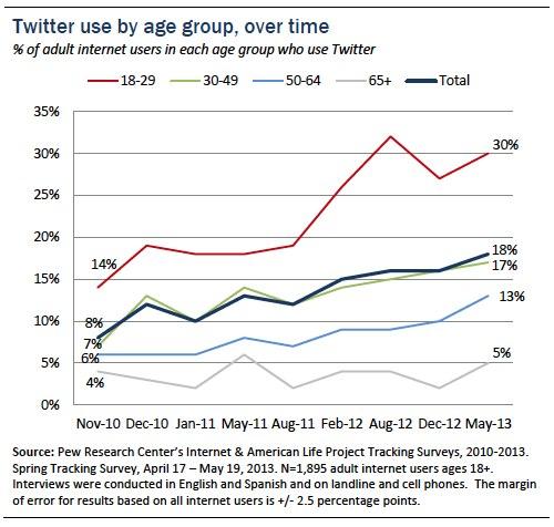 twitter utenti adulti pew research