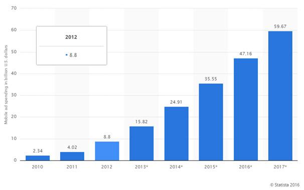 investimenti mobile