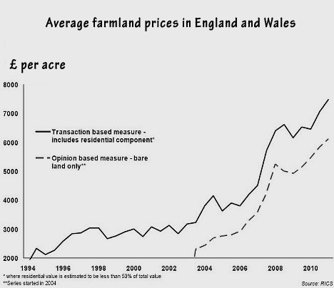 13_05_england_wales_farmlandchart, abbysmal savings in Canada