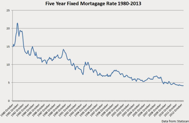 13-11-mortgagerategraph