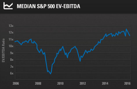 16-03-valuation-stocks-enterprise-value-ebitda