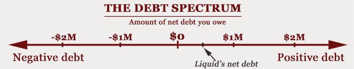 16-09-debt-spectrum-graph-liquid