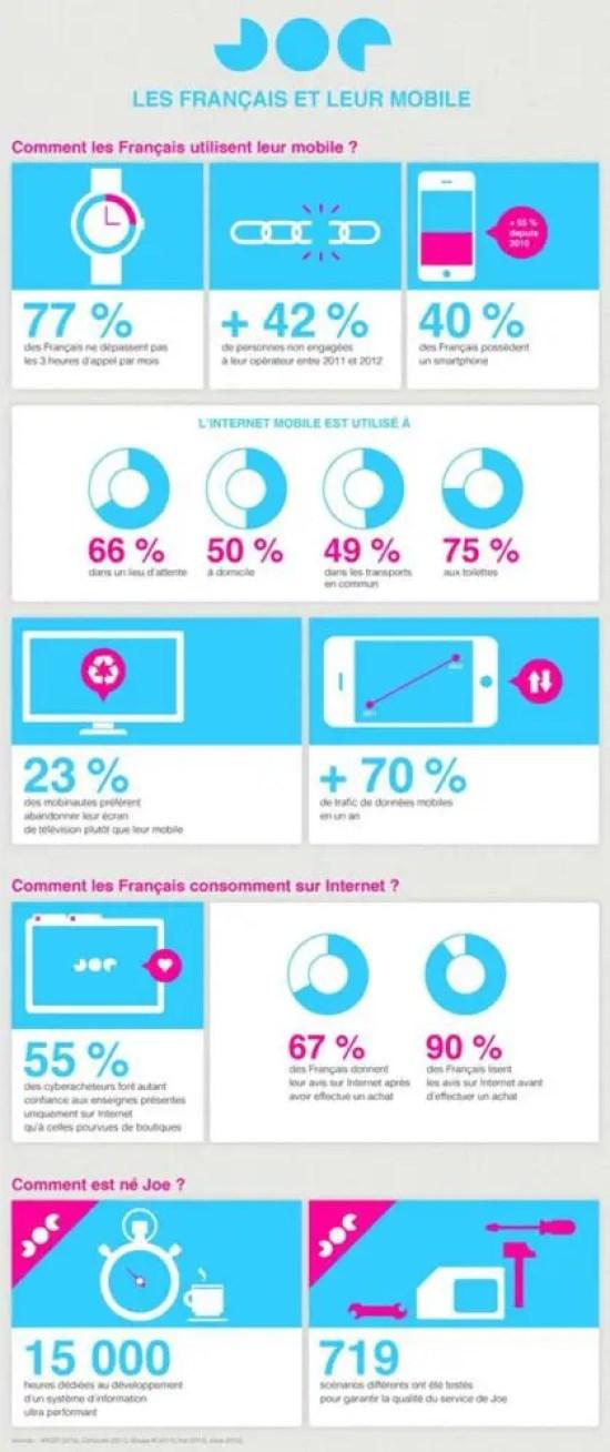 joe-mobile-infographie