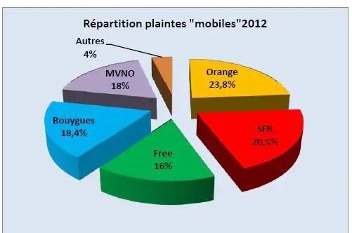 plaintes_free_mobile