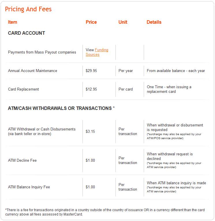 Payoneer Mastercard Fees