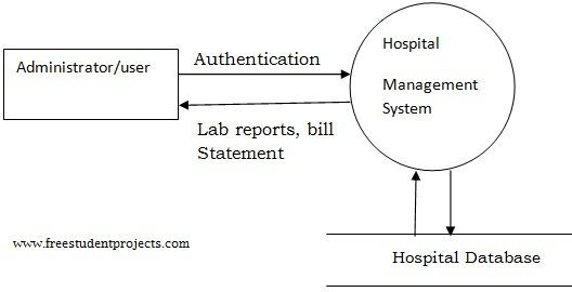 System Flow Diagram For Hospital Management System System Data Flow Diagram